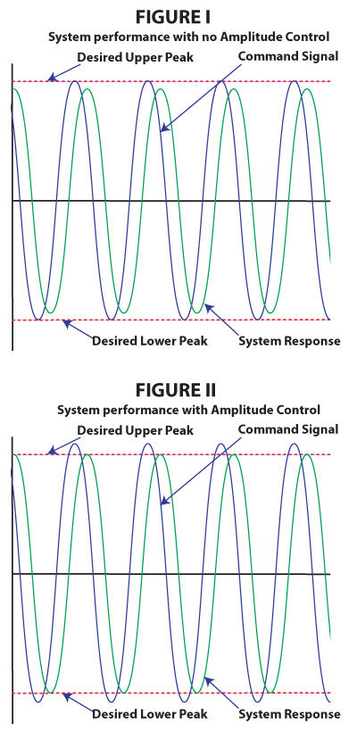 System performance without and with Amplitude Controller